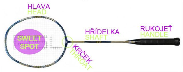 Části badmintonové rakety